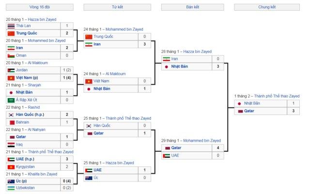 Sơ đồ ví dụ các vòng thi đấu Asian Cup 2019
