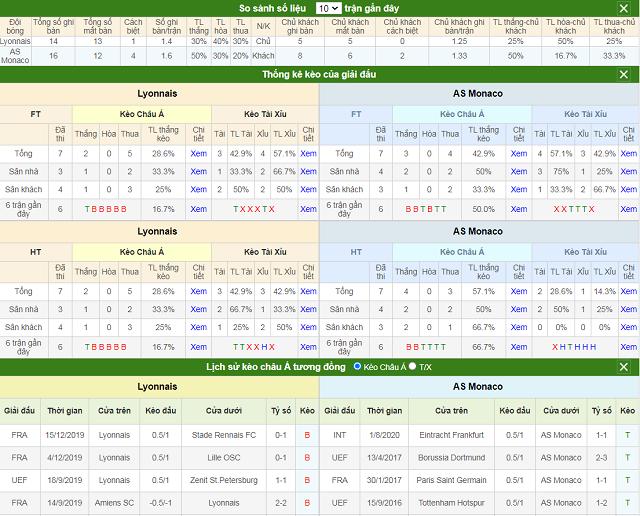 So sánh số liệu và lịch sử kèo tương đồng Lyon vs Monaco