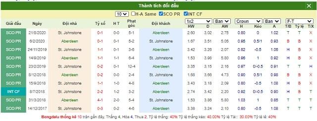 Lịch sử chạm trán Aberdeen vs St Johnstone