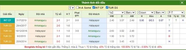 Lịch sử chạm trán Ankaragucu vs Hatayspor