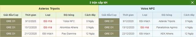 3 trận tiếp theo Asteras Tripolis vs Volos