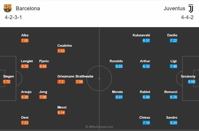 Đội hình dự kiến Barcelona vs Juventus
