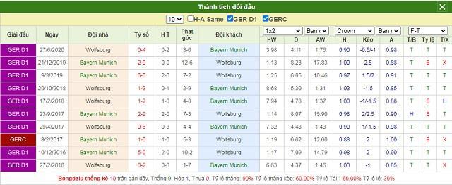 Lịch sử chạm trán Bayern vs Wolfsburg