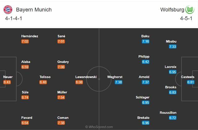 Đội hình dự kiến Bayern vs Wolfsburg