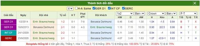 Lịch sử chạm trán Braunschweig vs Dortmund