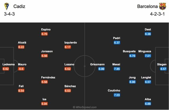 Đội hình dự kiến của Cadiz vs Barcelona