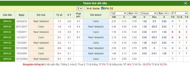 Lịch sử chạm trán Cadiz vs Valladolid