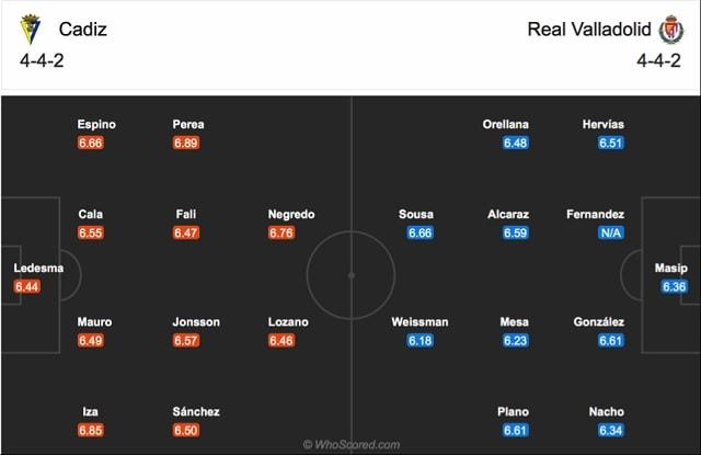 Đội hình dự kiến của Cadiz vs Valladolid