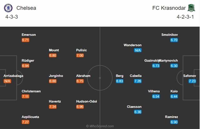 Đội hình dự kiến Chelsea vs Krasnodar
