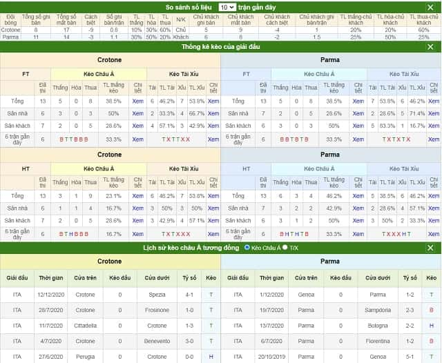 So sánh số liệu Crotone vs Parma
