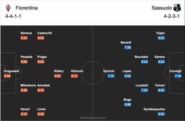 Đội hình dự kiến của Fiorentina vs Sassuolo