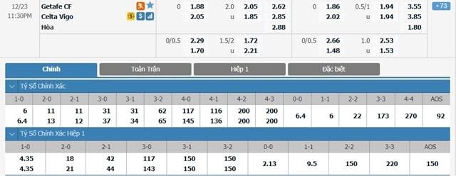 Bảng tỷ lệ kèo Getafe vs Celta Vigo