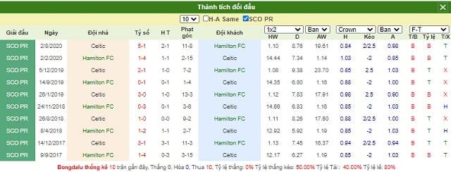 Lịch sử chạm trán Hamilton vs Celtic