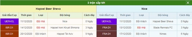 3 trận tiếp theo Hapoel Beer Sheva vs Nice