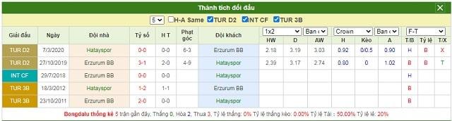 Lịch sử chạm trán Hatayspor vs Erzurumspor