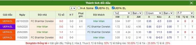 Lịch sử chạm trán Inter vs Shakhtar Donetsk
