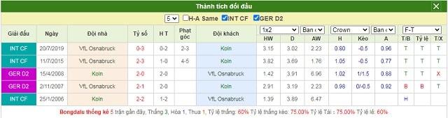 Lịch sử chạm trán Koln vs Osnabruck