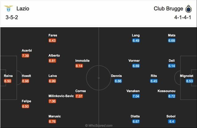 Đội hình dự kiến của Lazio vs Club Brugge