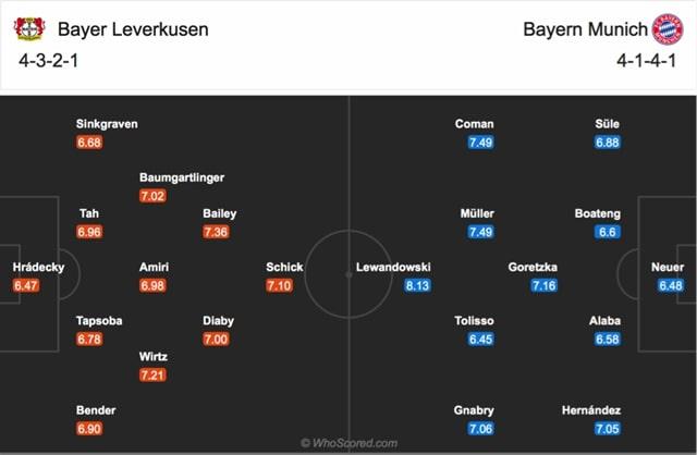 Đội hình dự kiến của Leverkusen vs Bayern