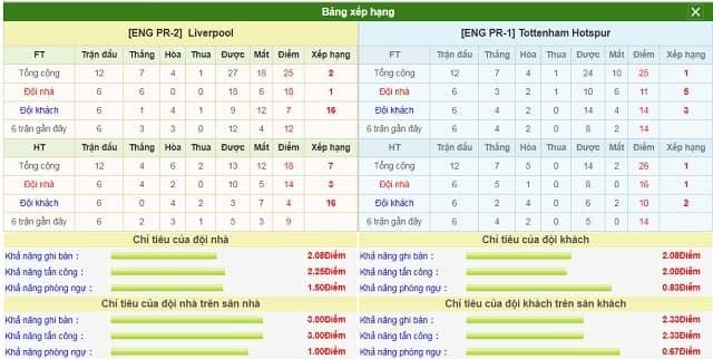 BXH và phong độ hai bên Liverpool vs Tottenham