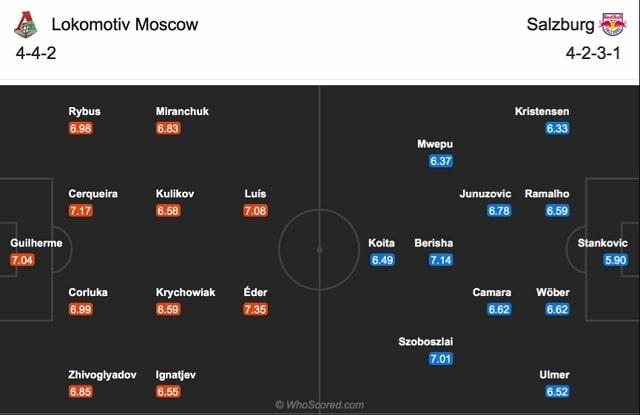 Đội hình dự kiến của Lokomotiv Moscow vs Salzburg