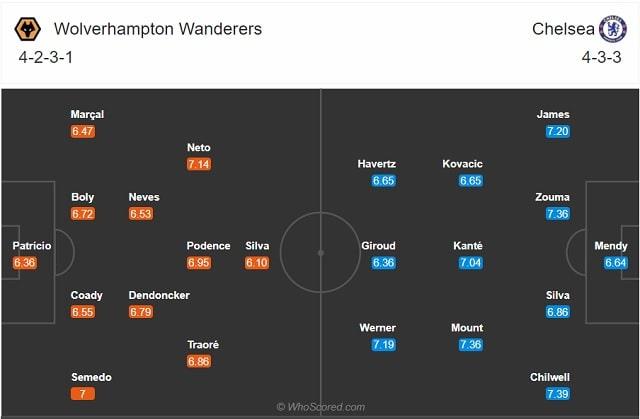 Đội hình dự kiến Man City vs West Brom