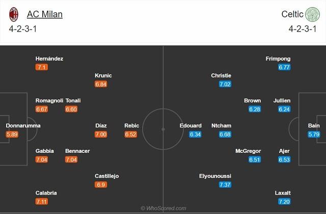 Đội hình dự kiến Milan vs Celtic