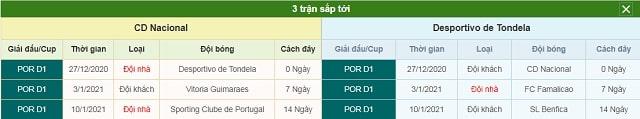 3 trận tiếp theo Nacional vs Tondela