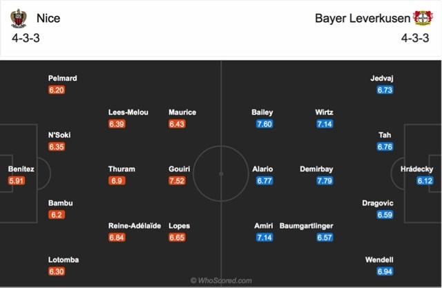 Đội hình dự kiến của Nice vs Leverkusen