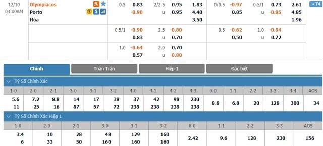 Bảng tỷ lệ kèo Olympiacos vs FC Porto