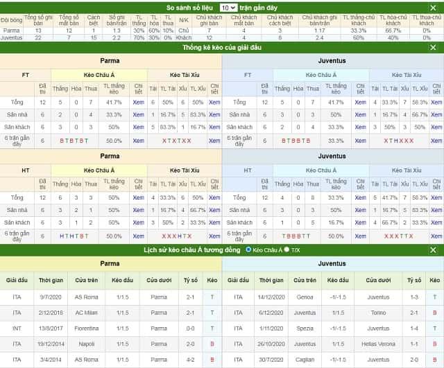 So sánh số liệu và lịch sử kèo Parma vs Juventus