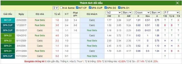 Lịch sử chạm trán Real Betis vs Cadiz CF