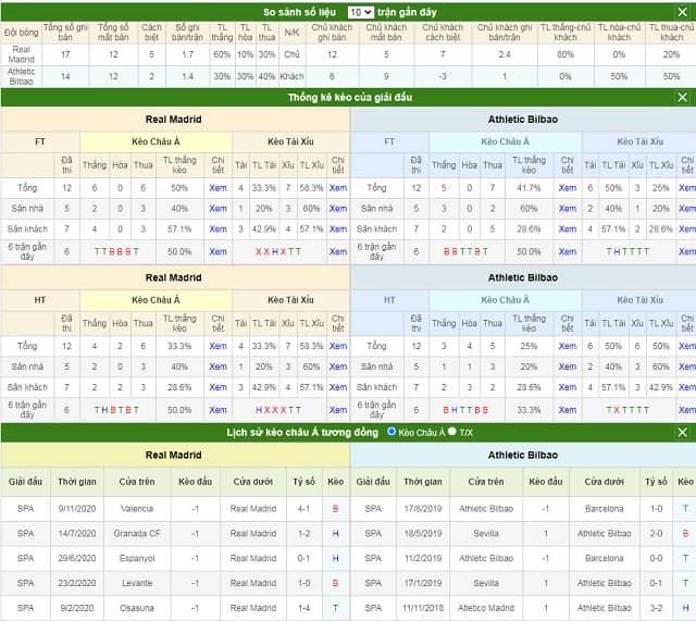So sánh số liệu và lịch sử kèo Real Madrid vs Bilbao