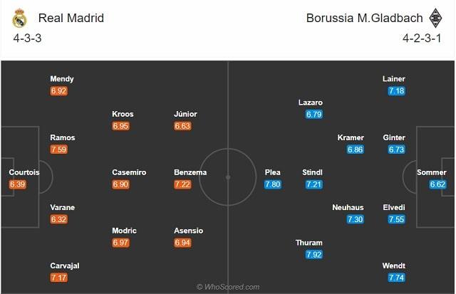 Đội hình dự kiến Real Madrid vs Gladbach