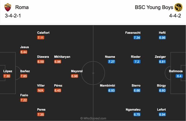 Đội hình dự kiến của Roma vs Young Boys