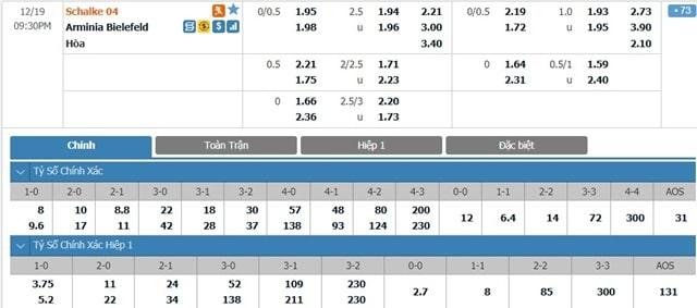 Bảng tỷ lệ kèo Schalke vs Arminia Bielefeld