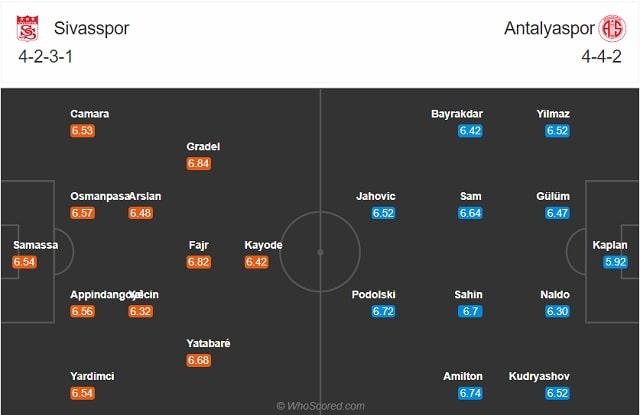 Đội hình dự kiến Sivasspor vs Antalyaspor