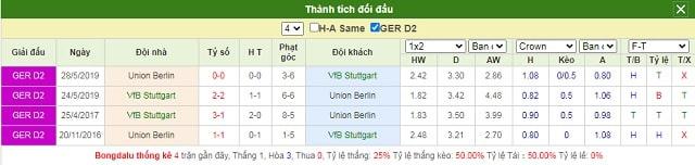Lịch sử chạm trán Stuttgart vs Union Berlin