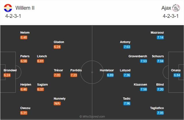 Đội hình dự kiến Willem II vs Ajax