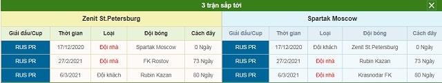 3 trận tiếp theo Zenit vs Spartak Moscow