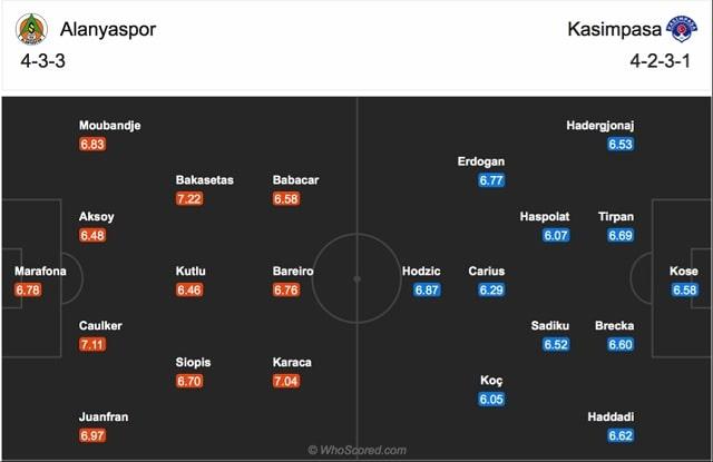 Đội hình dự kiến của Alanyaspor vs Kasimpasa