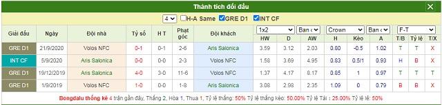 Lịch sử chạm trán Aris vs Volos