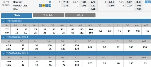 Bảng tỷ lệ kèo Barnsley vs Norwich