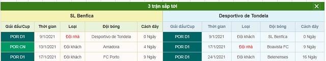 3 trận tiếp theo Benfica vs Tondela