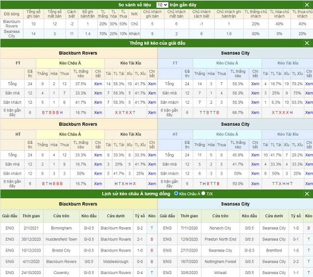 So sánh số liệu và lịch sử kèo Blackburn vs Swansea
