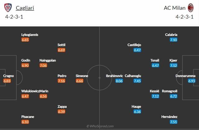 Đội hình dự kiến Cagliari vs Milan