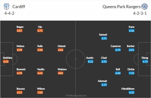 Đội hình dự kiến Cardiff vs QPR