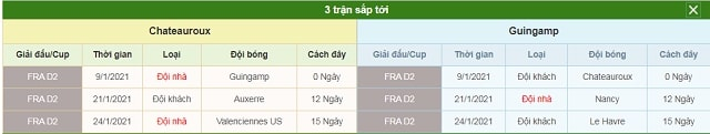 3 trận tiếp theo Chateauroux vs Guingamp