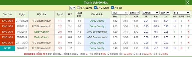 Lịch sử chạm trán Derby vs Bournemouth