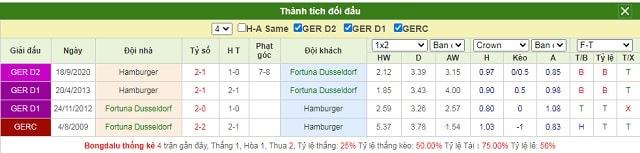 Lịch sử chạm trán Dusseldorf vs Hamburg